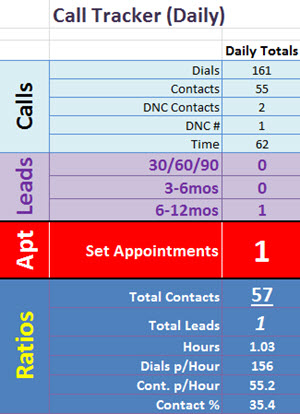 23 February 2015 Cold Call Tracker